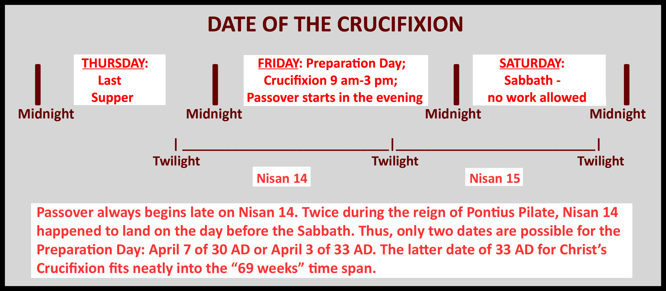 The Chronology of Jesus Christ Death, Burial and Resurrection