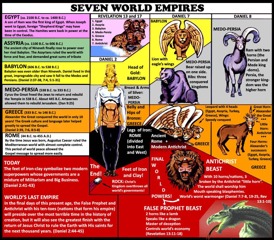 7 World Empires - Copy - Copy copy copy