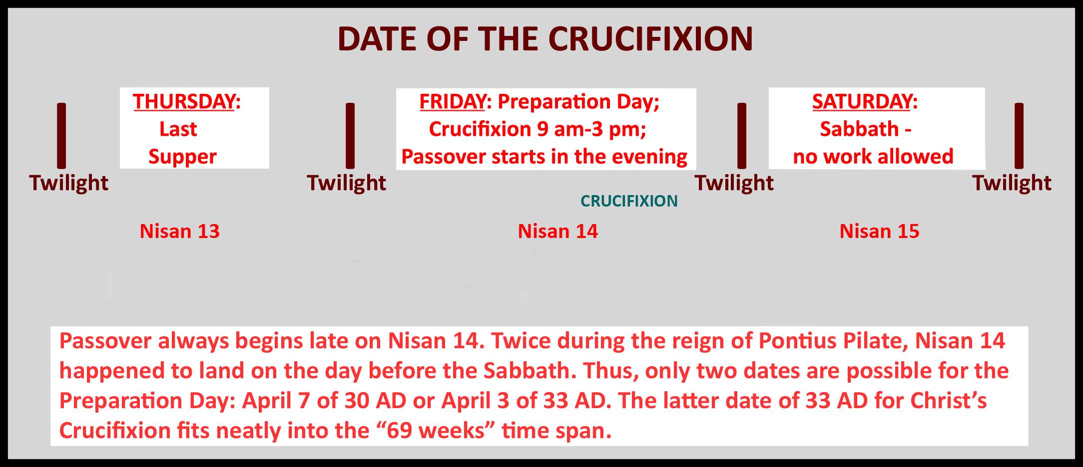 Crucifixion date copy