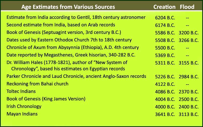 Various chronologies